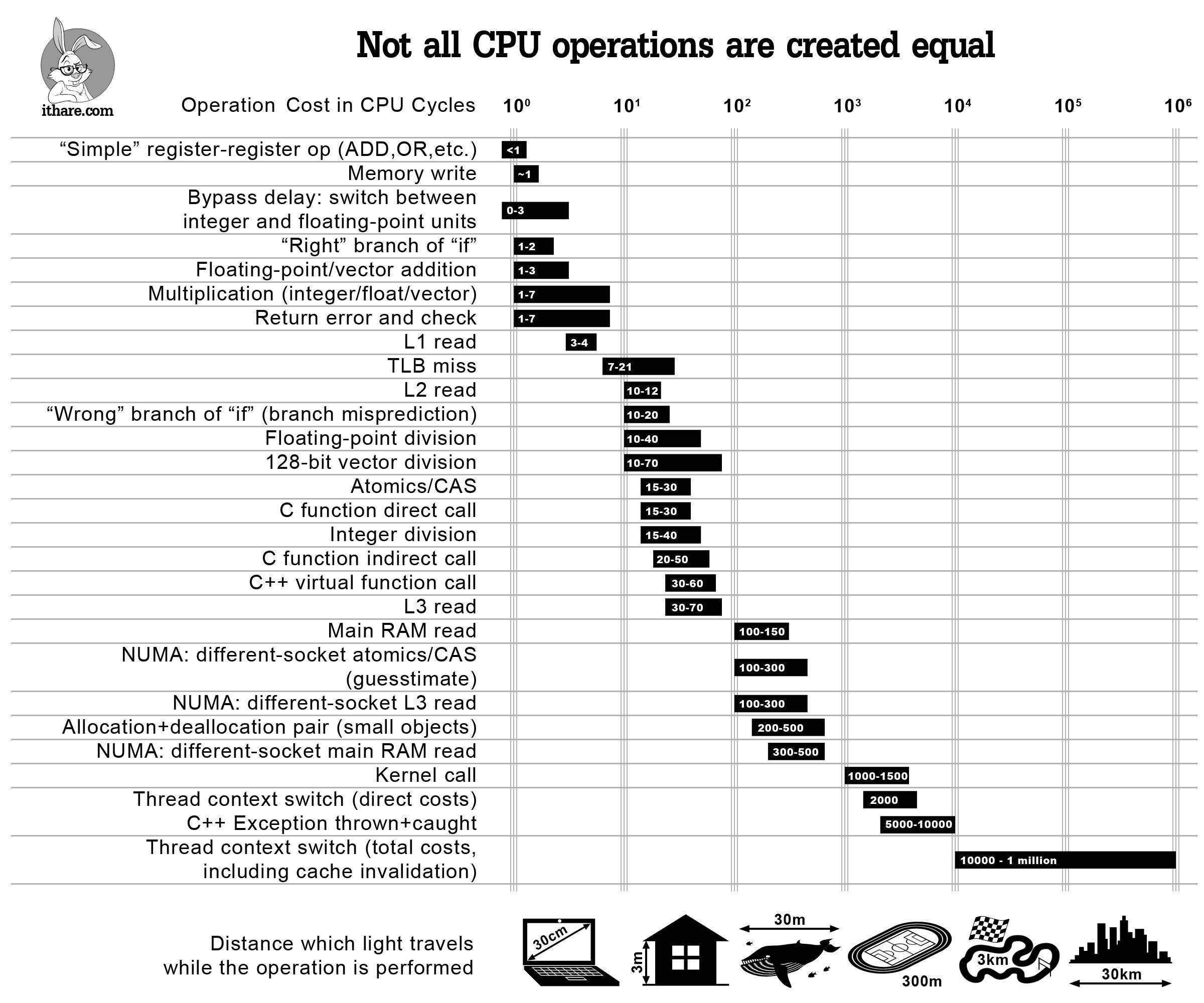 Стоимость операций в тактах ЦП - 1