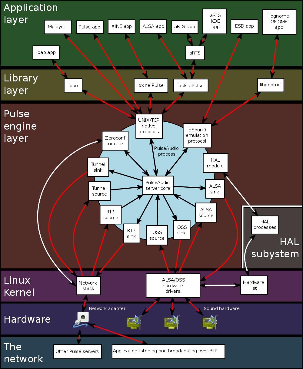 Настройка звука в Ubuntu - 2
