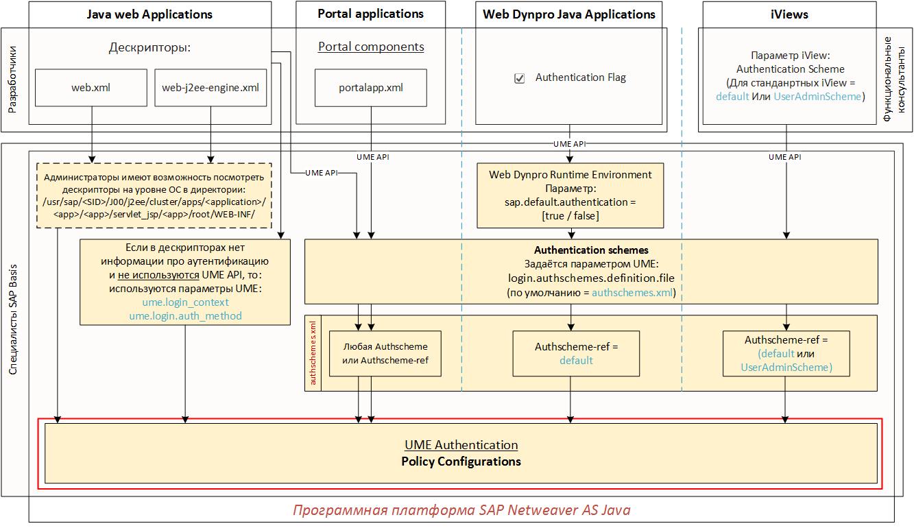 Настройка аутентификации в SAP Netweaver AS Java (Часть 3 из 3) - 1