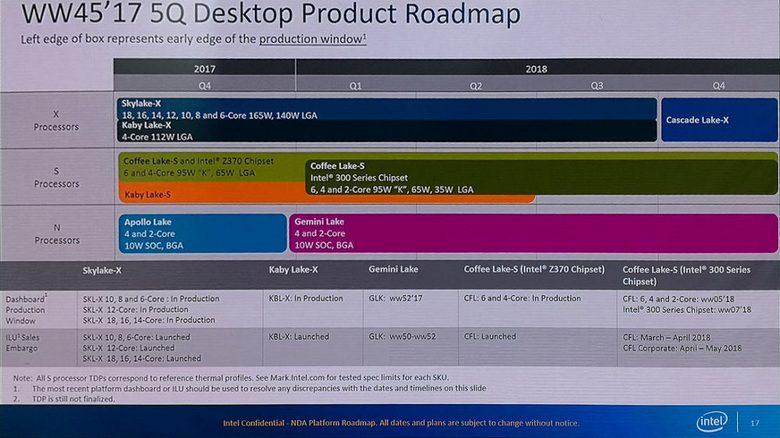 CPU Intel Cascade Lake-X появятся через год