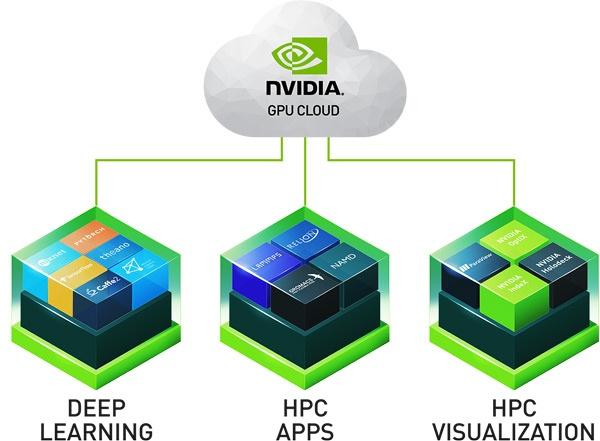 Платформа Nvidia GPU Cloud теперь совместима с ONNX и поддерживает MXNet 1.0