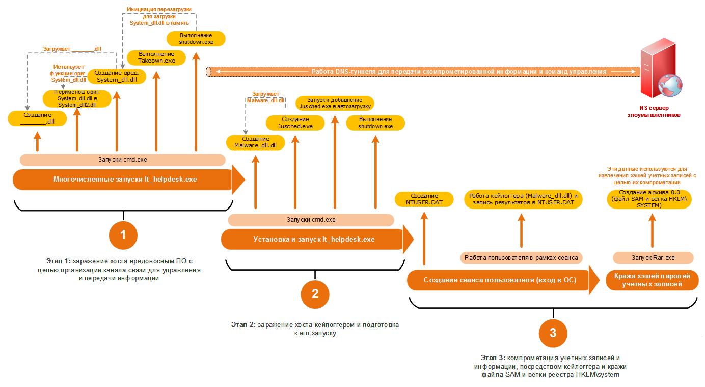 DNS-туннель, PsExec, кейлоггер: разбираем схему и технические инструменты атаки - 2