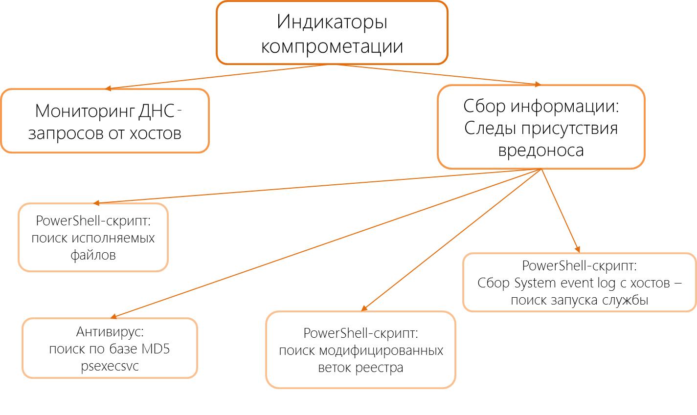 DNS-туннель, PsExec, кейлоггер: разбираем схему и технические инструменты атаки - 4