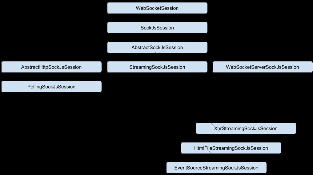 Spring Websocket + SockJs. How it works? - 2
