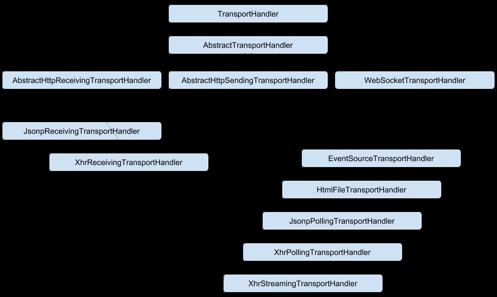 Spring Websocket + SockJs. How it works? - 1