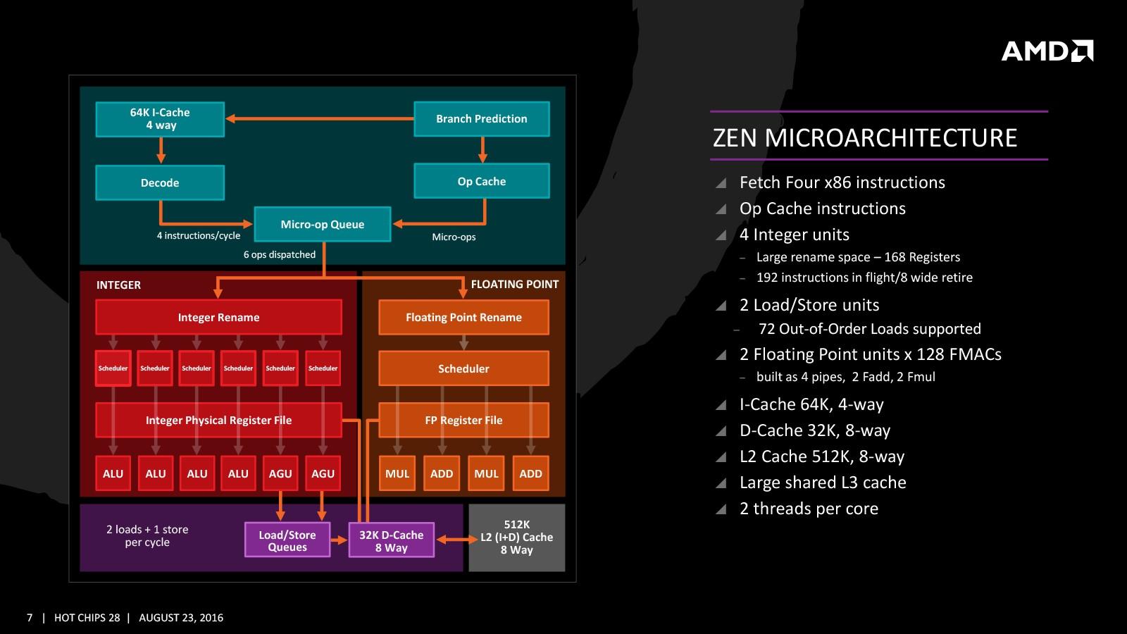 AMD Ryzen: на что нужно обращать внимание при выборе памяти? - 2