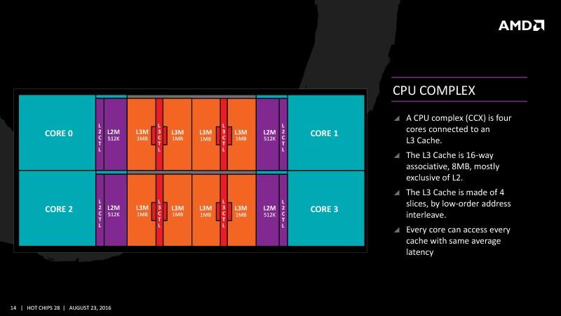 AMD Ryzen: на что нужно обращать внимание при выборе памяти? - 4
