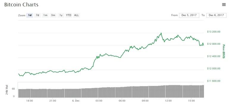 Курс Bitcoin превысил 13 000 долларов