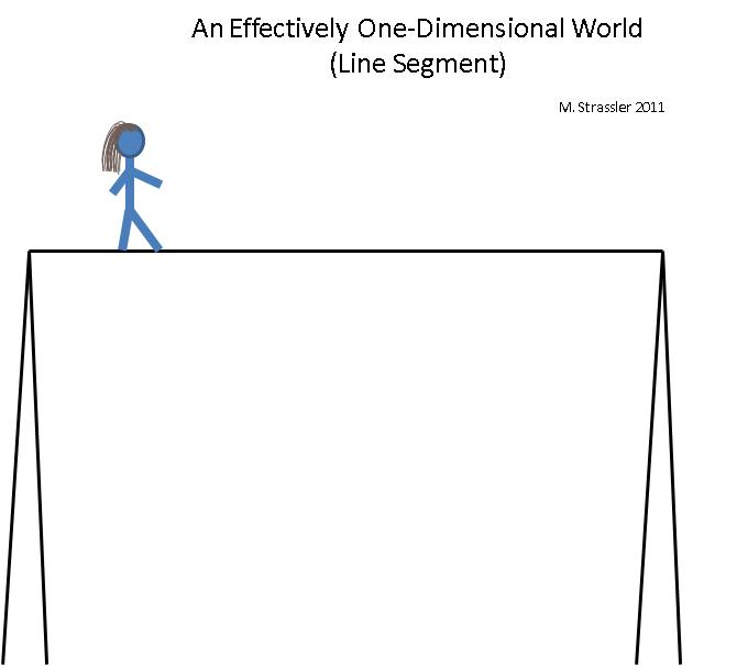 Как представлять себе дополнительные измерения: одномерные миры - 5