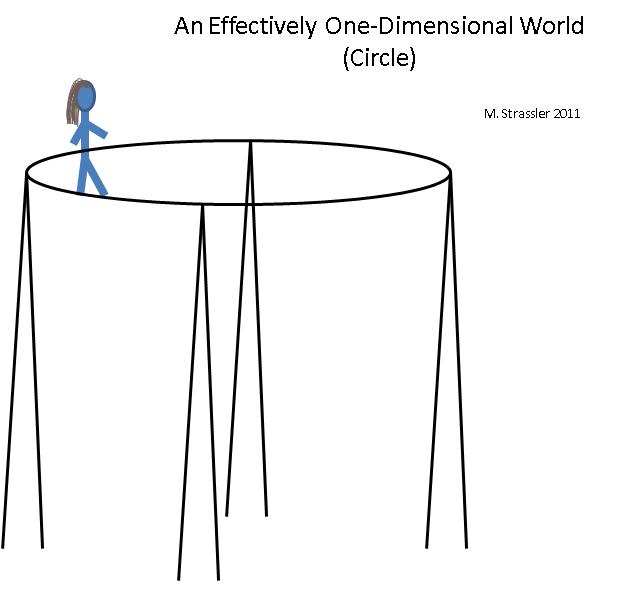 Как представлять себе дополнительные измерения: одномерные миры - 6