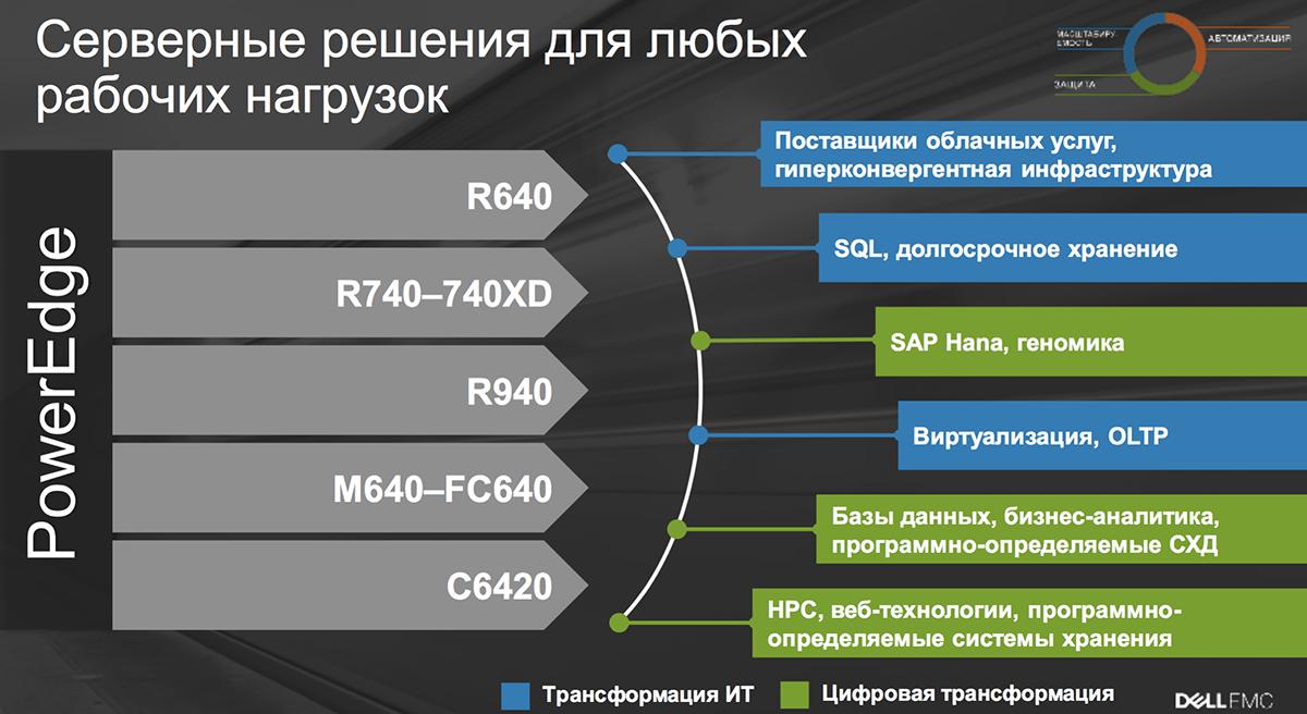 Созданы для ЦОД: новое поколение серверов Dell EMC PowerEdge и конвергентных систем - 11
