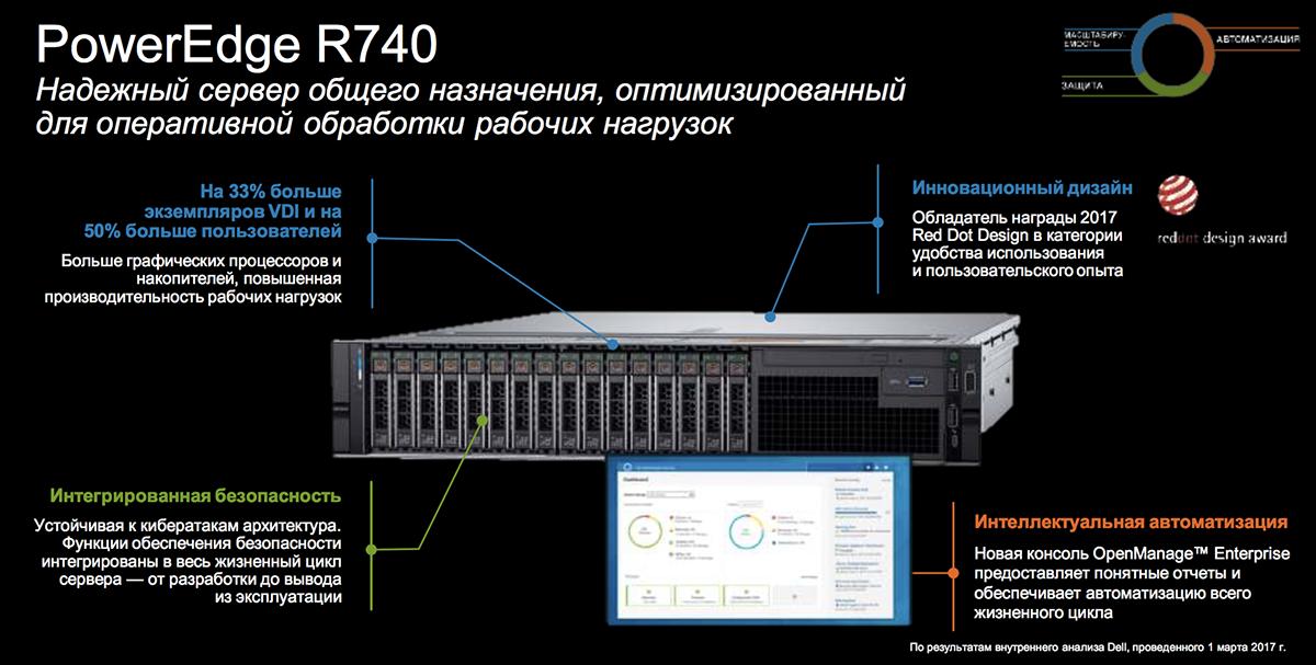 Созданы для ЦОД: новое поколение серверов Dell EMC PowerEdge и конвергентных систем - 14