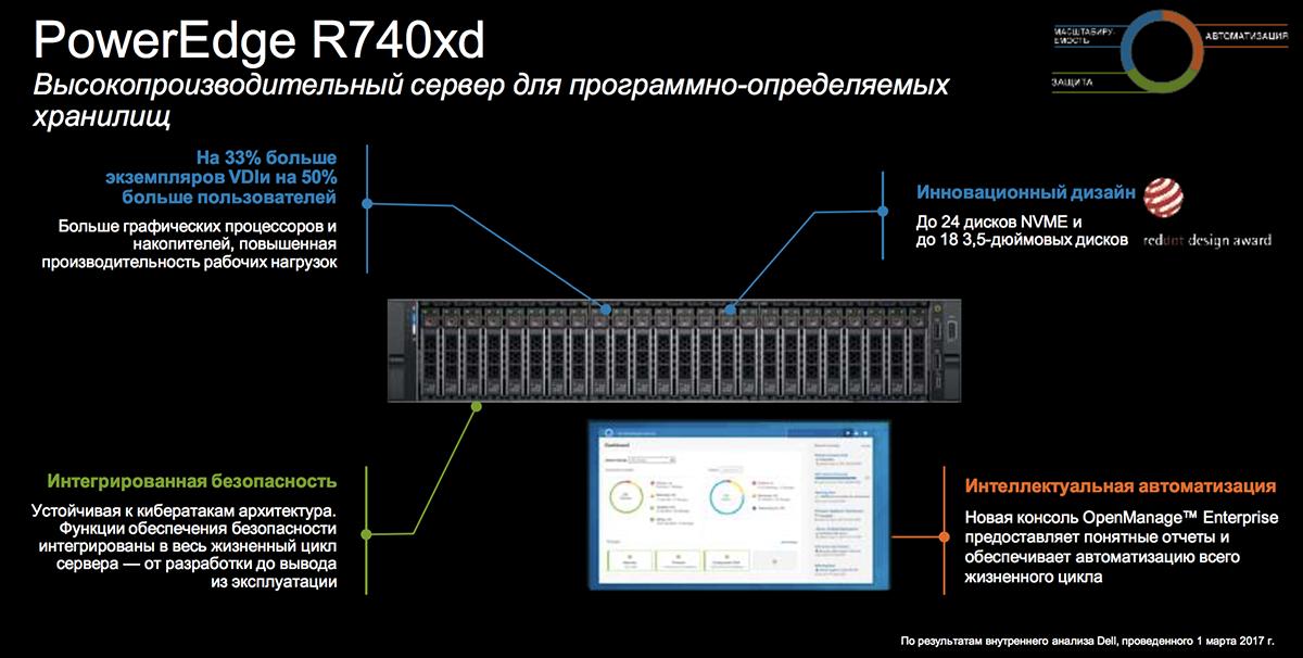 Созданы для ЦОД: новое поколение серверов Dell EMC PowerEdge и конвергентных систем - 15
