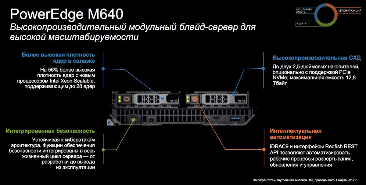Созданы для ЦОД: новое поколение серверов Dell EMC PowerEdge и конвергентных систем - 19