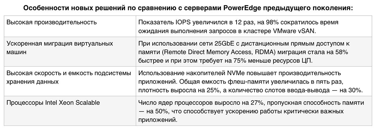 Созданы для ЦОД: новое поколение серверов Dell EMC PowerEdge и конвергентных систем - 2
