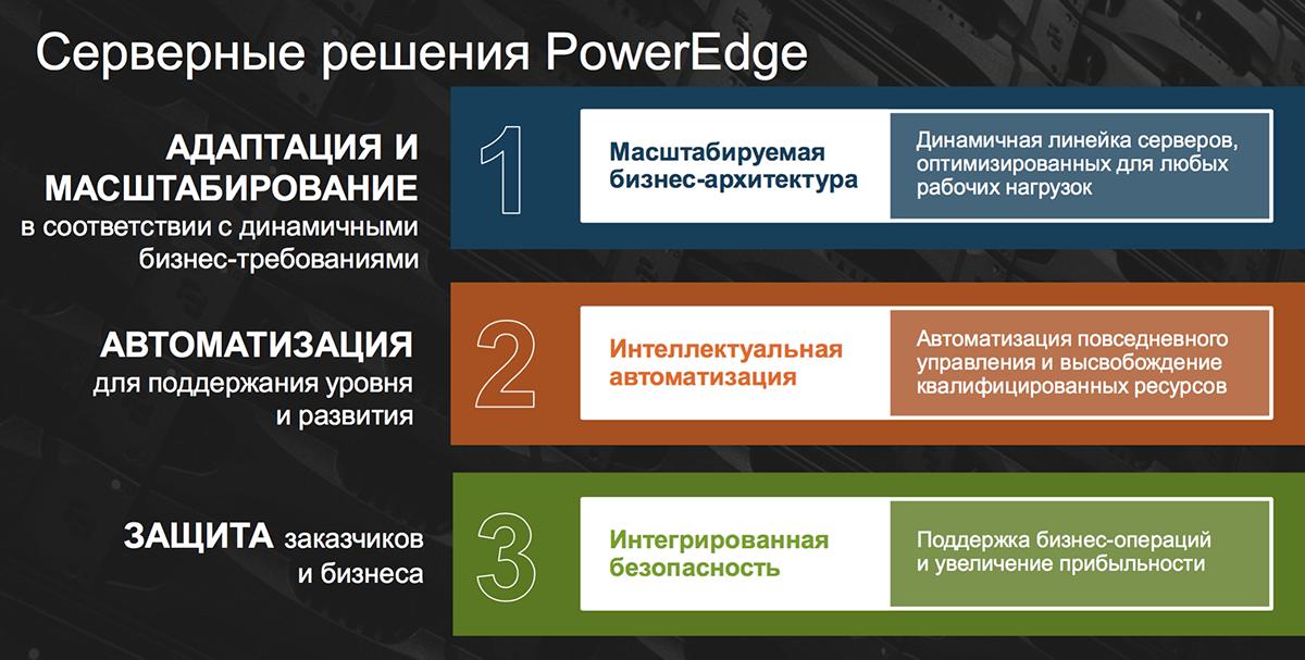 Созданы для ЦОД: новое поколение серверов Dell EMC PowerEdge и конвергентных систем - 3
