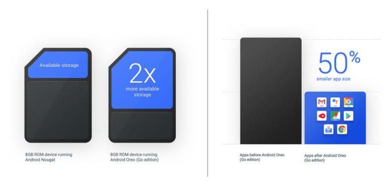 SoC MT6739, MT6737 и MT6580 станут основой для смартфонов с Android Oreo (Go Edition)