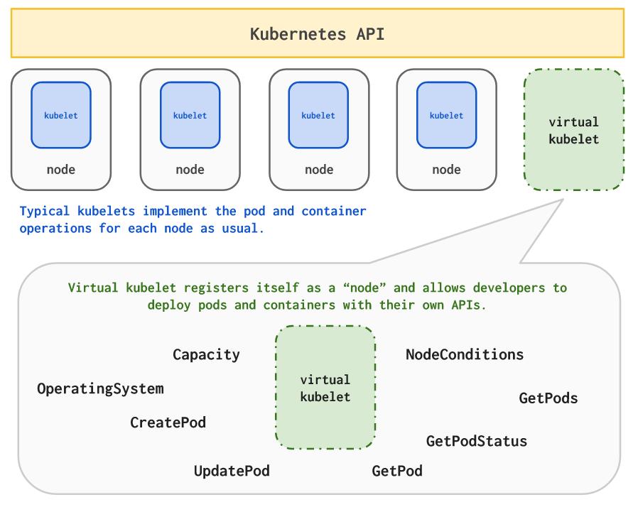 Четыре релиза 1.0 от CNCF и главные анонсы про Kubernetes с KubeCon 2017 - 7