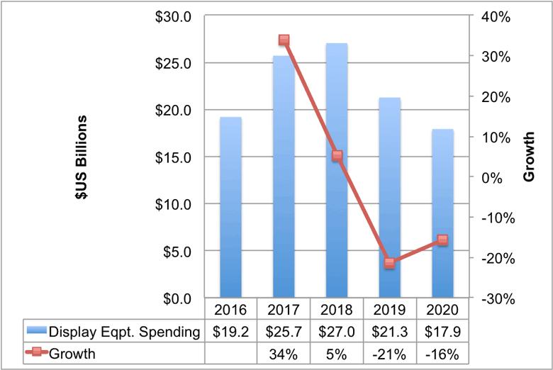 В этом году расходы на оборудование для производства дисплеев выросли на 34%