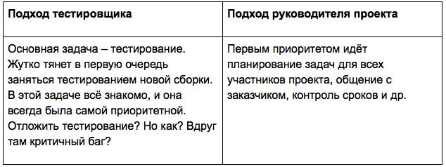 Переход из тестировщика в руководители проектов - 2
