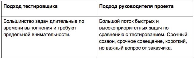 Переход из тестировщика в руководители проектов - 3
