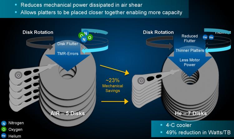Перспективы эволюции жестких дисков: передовые технологии и трудности реализации - 1