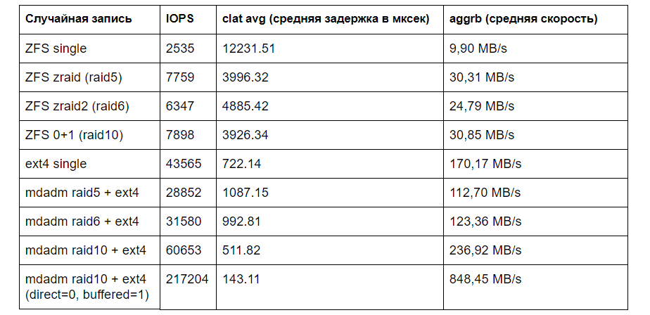 Производительность mdadm raid 5,6,10 и ZFS zraid, zraid2, ZFS striped mirror - 6