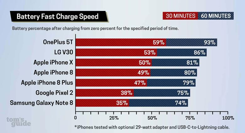 Большинство современных смартфонов верхнего сегмента с ОС Android поддерживает быструю зарядку