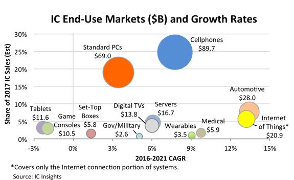 IC Insights оценили рынок интегральных схем