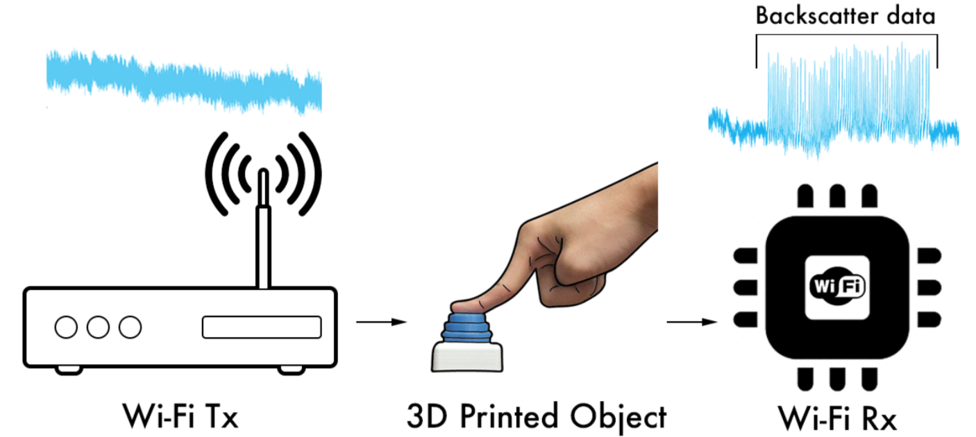 Напечатанные предметы выходят в Интернет вещей без электроники на борту - 1