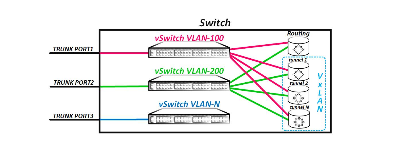 Введение в VxLAN - 3