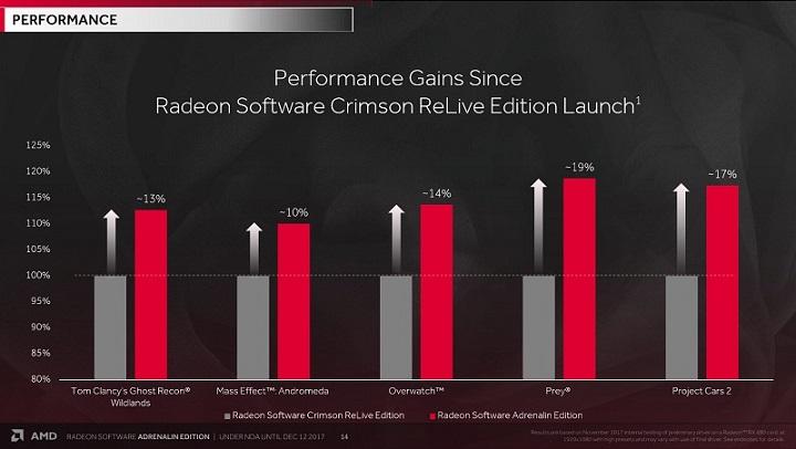 Драйвер Radeon Software Adrenalin Edition доступен для скачивания