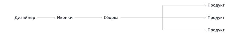 Дизайн–система Acronis. Часть вторая. Иконки, SVG шрифты, Gulp - 14