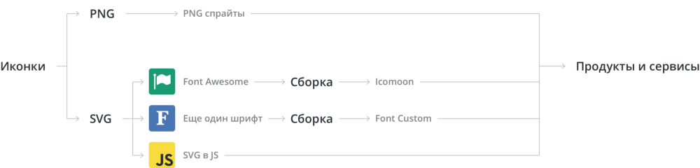Дизайн–система Acronis. Часть вторая. Иконки, SVG шрифты, Gulp - 2