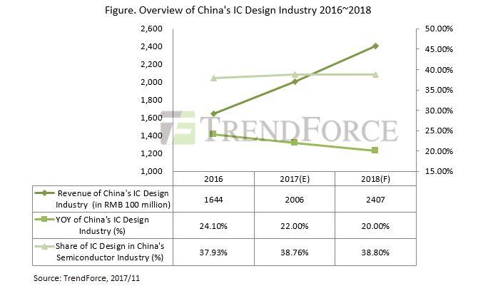 Названы крупнейшие китайские разработчики микросхем