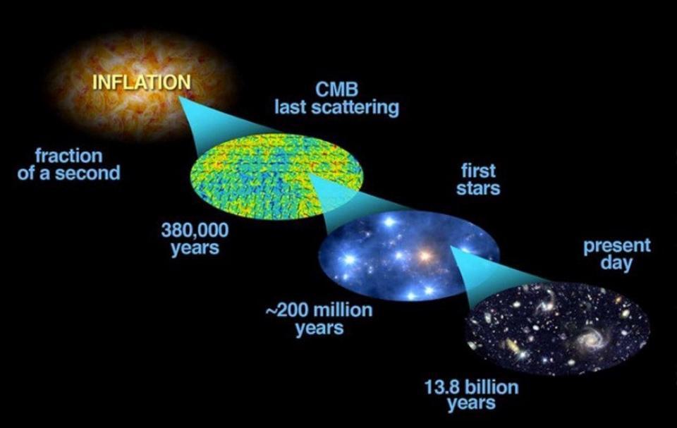 Спросите Итана: как далеко край Вселенной отстоит от самой далёкой галактики? - 10