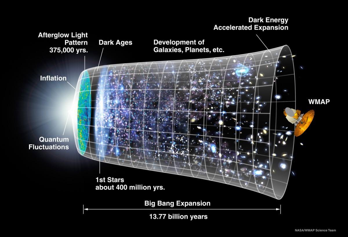 Спросите Итана: как далеко край Вселенной отстоит от самой далёкой галактики? - 3