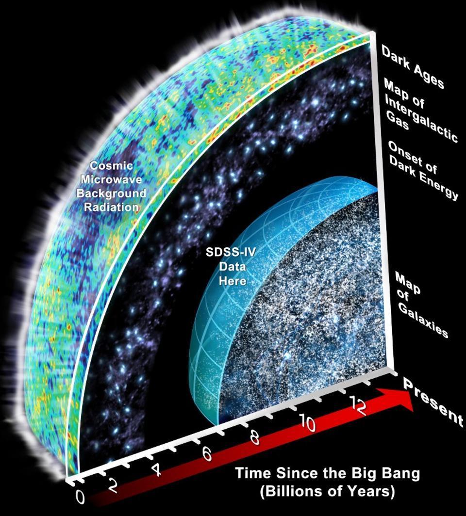 Спросите Итана: как далеко край Вселенной отстоит от самой далёкой галактики? - 1