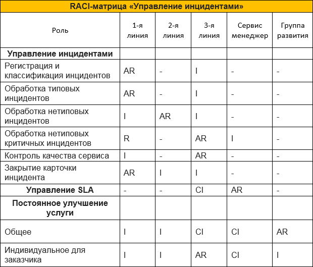 SOC for beginners. Как организовать мониторинг инцидентов и реагирование на атаки в режиме 24х7 - 12