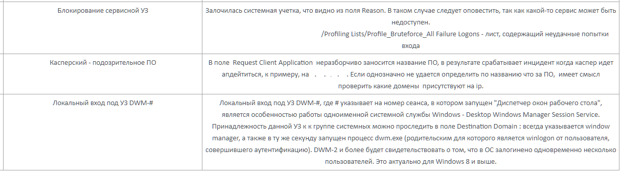 SOC for beginners. Как организовать мониторинг инцидентов и реагирование на атаки в режиме 24х7 - 9