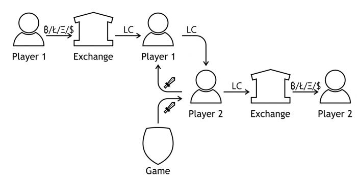 Криптовалюта и многопользовательские онлайн игры - 8