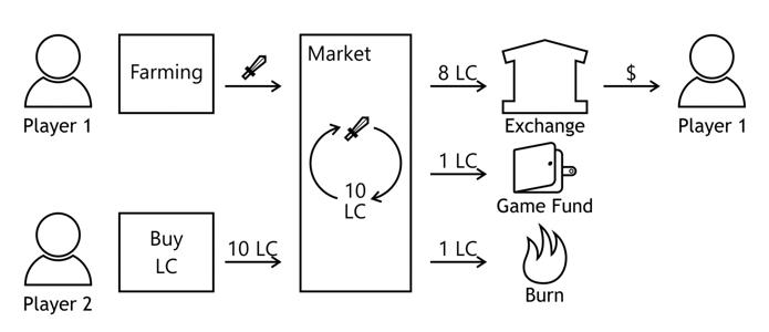 Криптовалюта и многопользовательские онлайн игры - 9