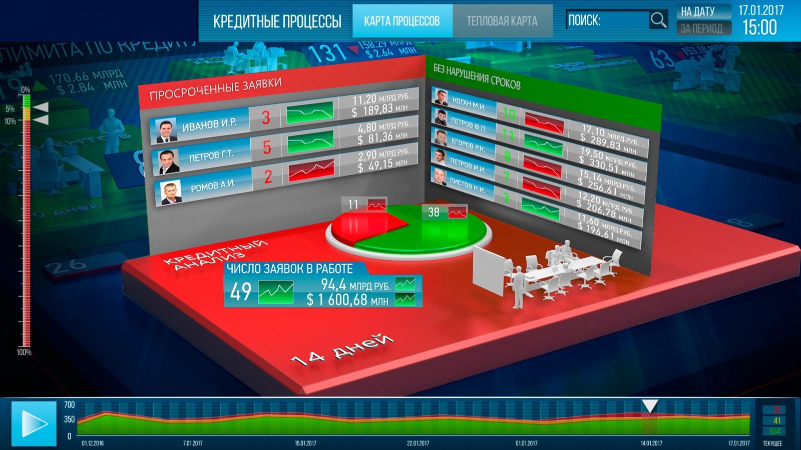 Построение процесса бизнес-анализа в проектах по разработке BI-приложений с продвинутой визуализацией - 2