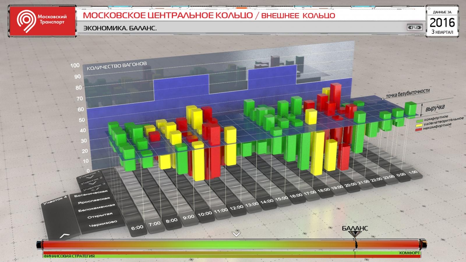 Построение процесса бизнес-анализа в проектах по разработке BI-приложений с продвинутой визуализацией - 1