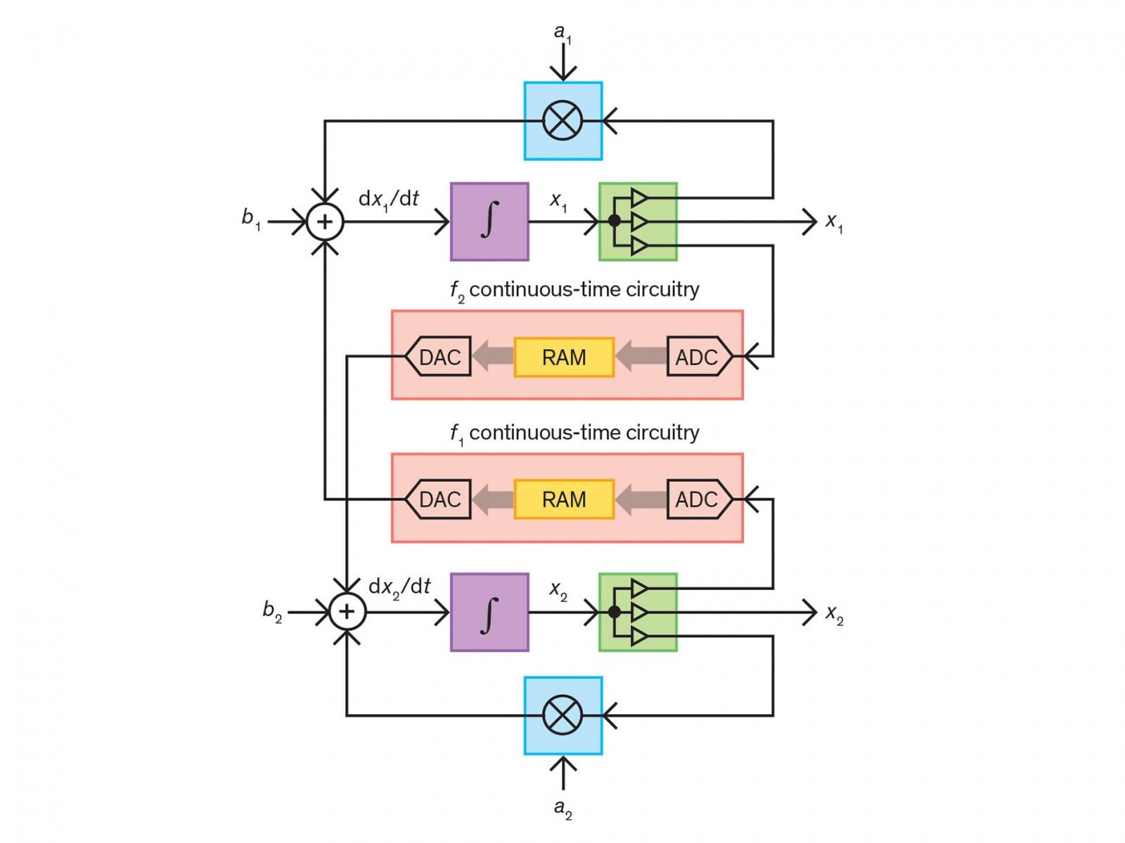 Современный вариант развития старых аналоговых компьютеров - 4