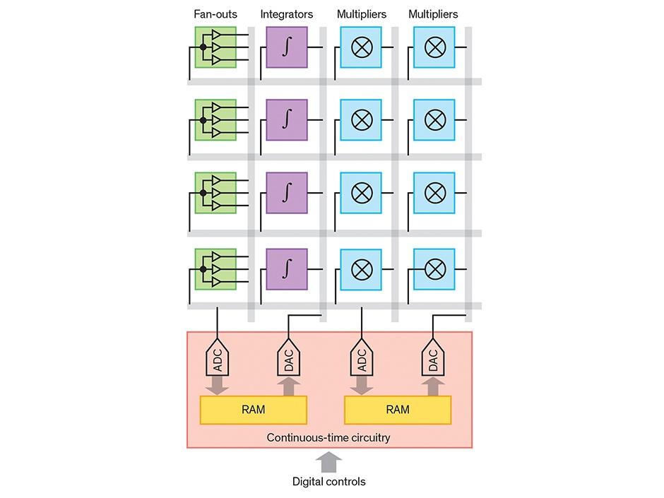 Современный вариант развития старых аналоговых компьютеров - 5