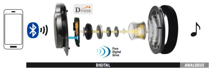 Короли без проводов: Audio-Technica ATH-DSR7BT и ATH-DSR9BT - 3