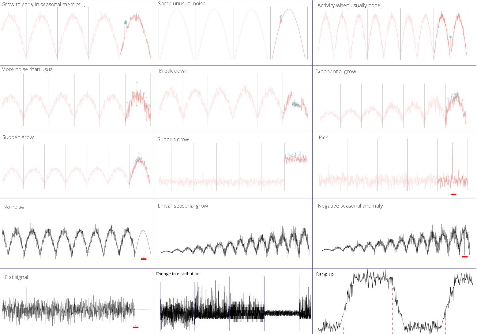 Обнаружение аномалий в данных сетевого мониторинга методами статистики - 2