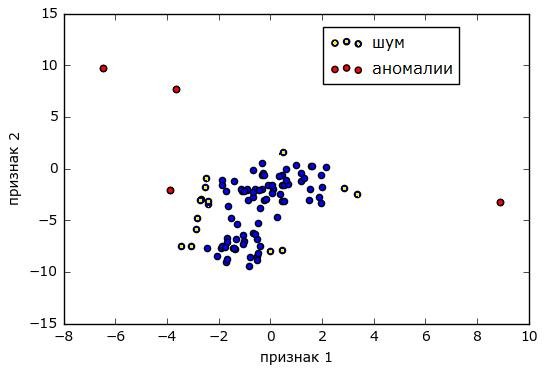 Обнаружение аномалий в данных сетевого мониторинга методами статистики - 47