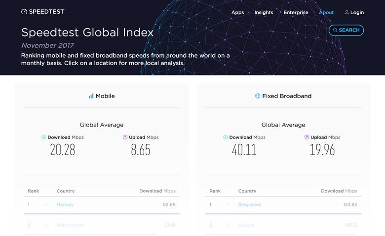 Специалисты Speedtest опубликовали статистику по скорости Интернета